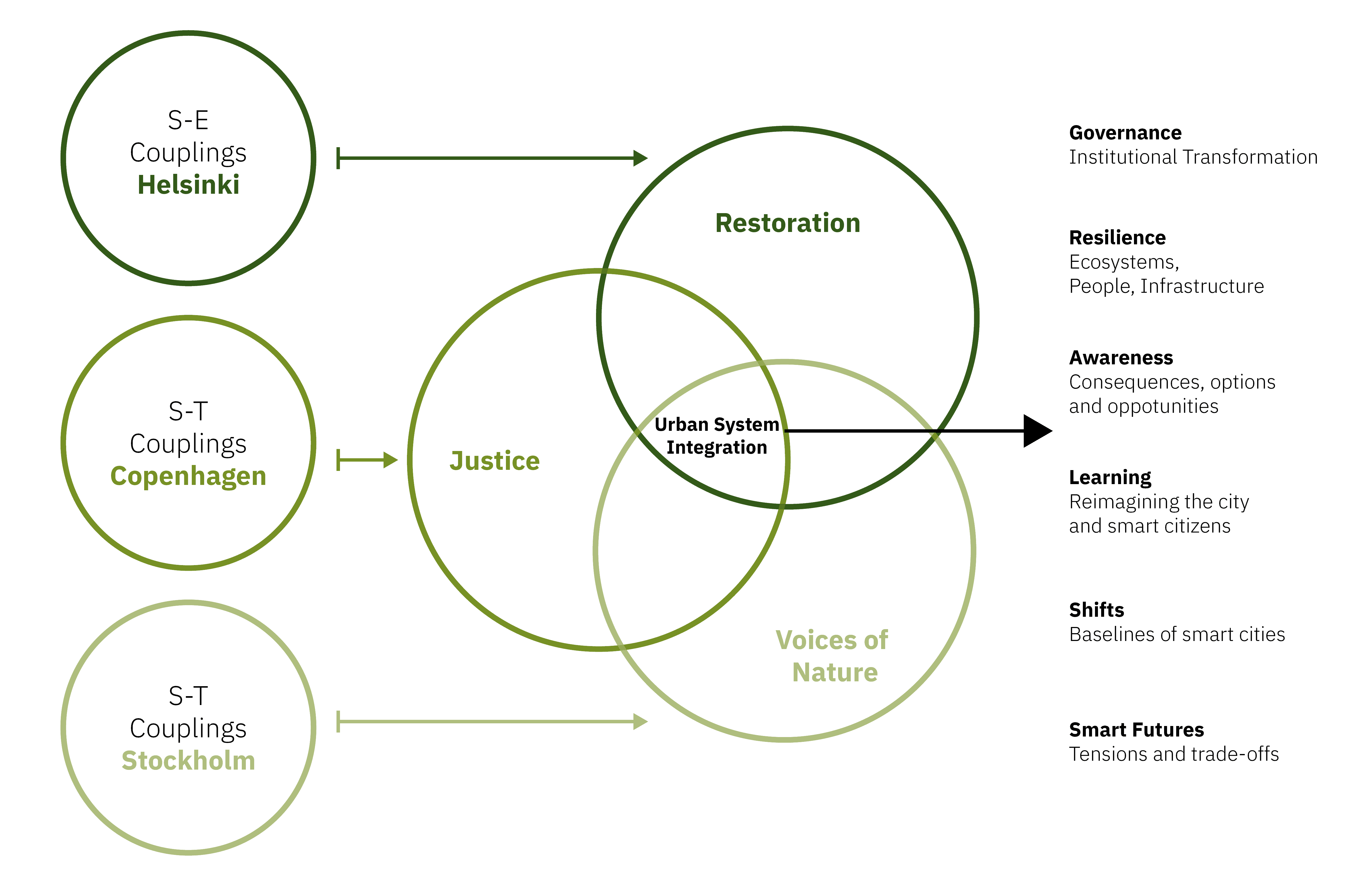 framework_urban system